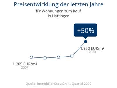 Kaufpreisentwicklung in Hattingen für Wohnungen